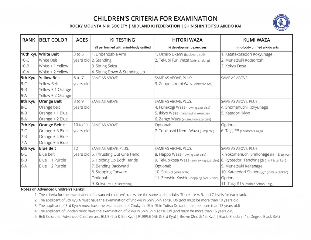 Children's Ki Aikido Criteria for Examination -- 10th kyu to 6th Kyu